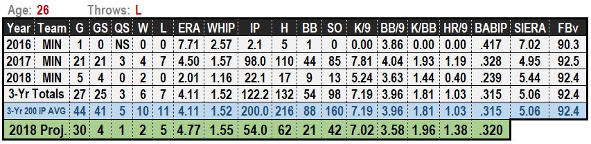 Adalberto Mejia 2019 MLB Projections