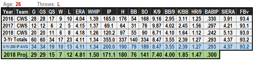 Carlos Rodon 2019 MLB Projections