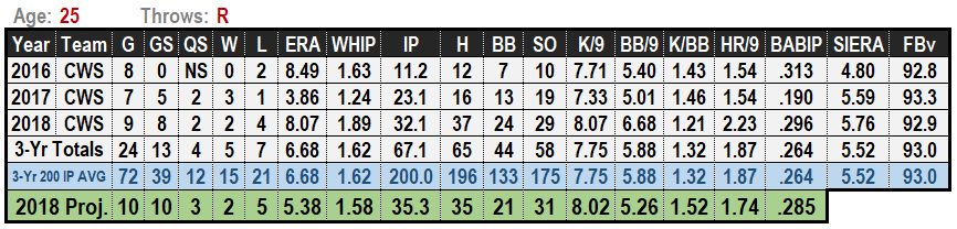 Carson Fulmer 2019 MLB Projections