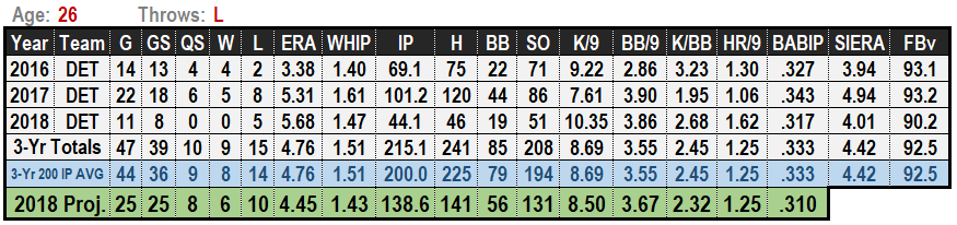 Daniel Norris 2019 MLB Projections