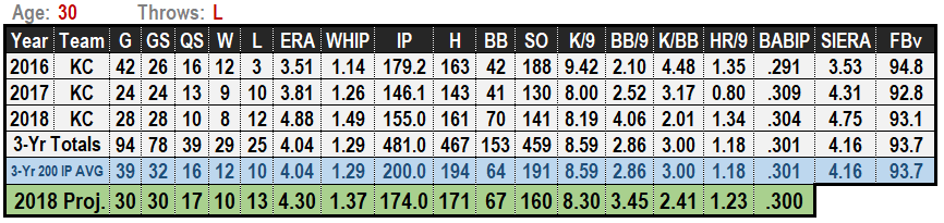 Danny Duffy 2019 MLB Projections