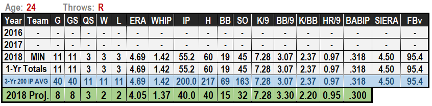 Fernando Romero 2019 MLB Projections