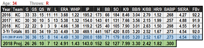 Ian Kennedy 2019 MLB Projections
