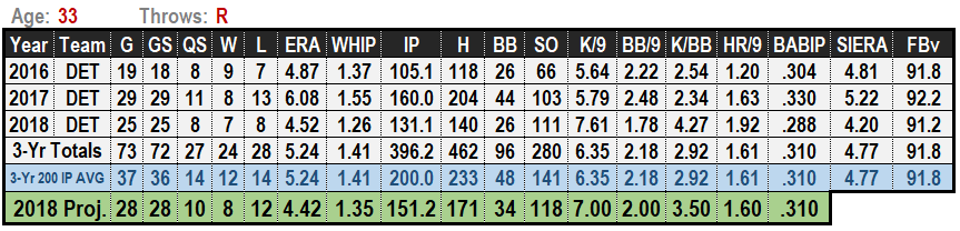 Jordan Zimmermann 2019 MLB Projections