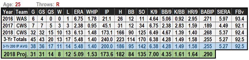 Lucas Giolito 2019 MLB Projections