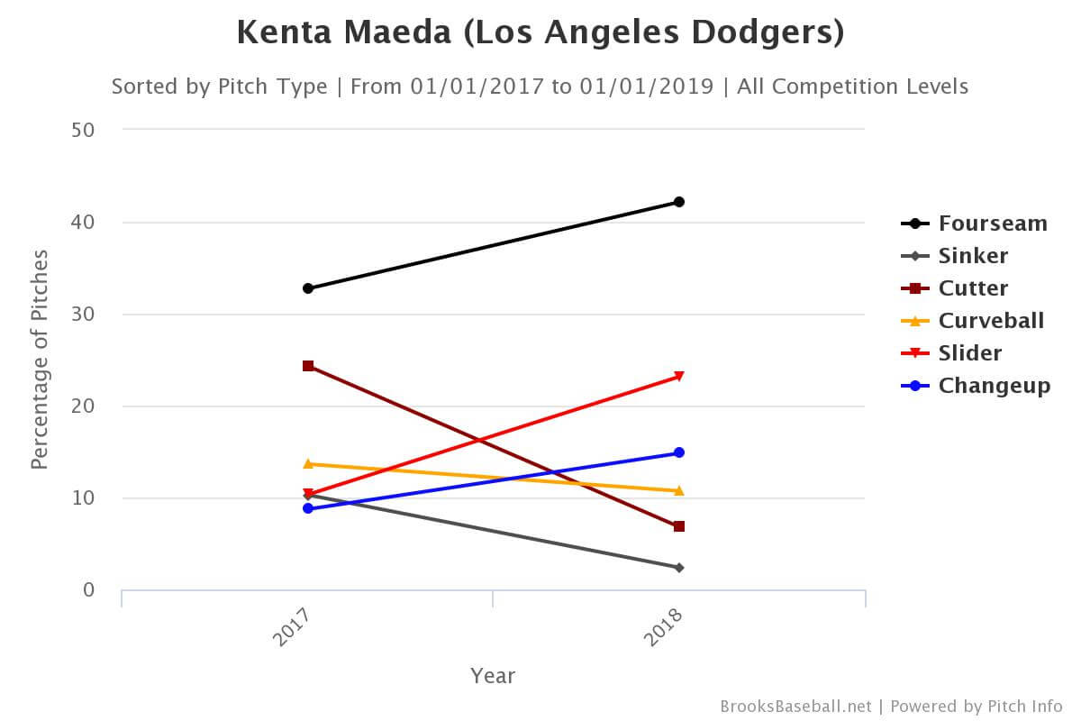 Kenta Maeda Brooks Chart