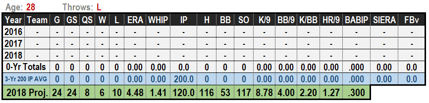 Manny Banuelos 2019 MLB Projections