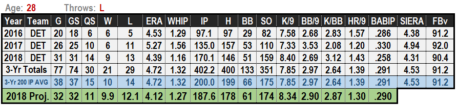 Matthew Boyd 2019 MLB Projections