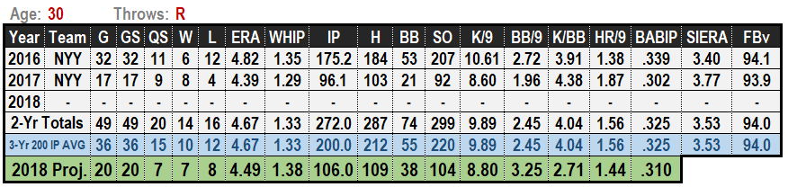 Michael Pineda 2019 MLB Projections