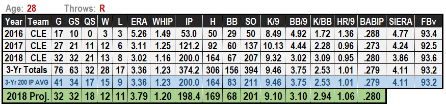 Mike Clevinger 2019 MLB Projections