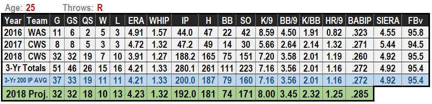 Reynaldo Lopez 2019 MLB Projections