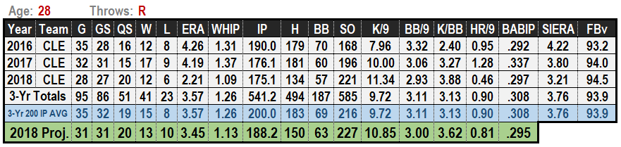 Trevor Bauer 2019 MLB Projections