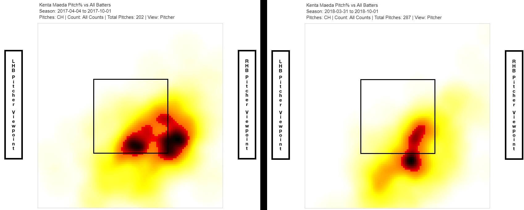 Kenta Maeda Heat Maps