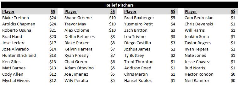 AL Relief Pitcher Rankings-3