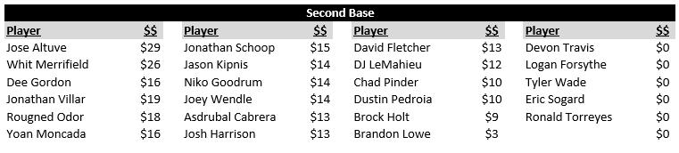 AL Second Base Rankings