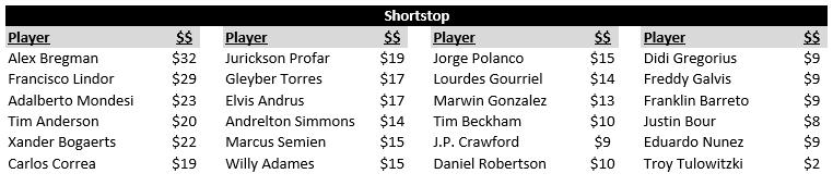 AL Shortstop Rankings