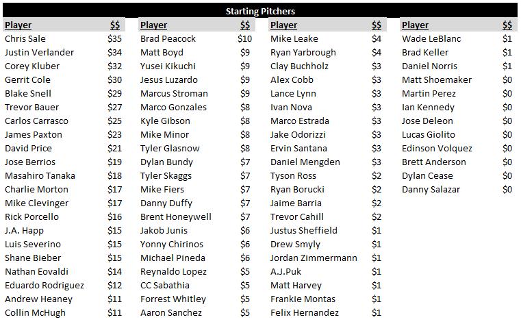 AL Starting Pitcher Rankings-3