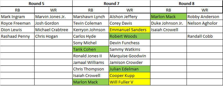 RB-WR Opportunity Cost