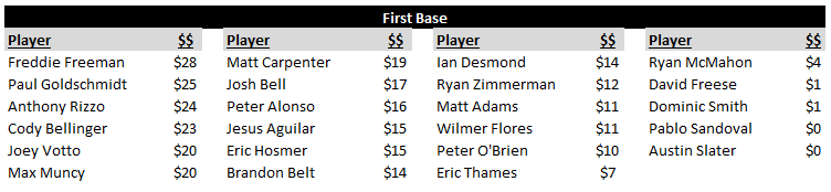 First Base Rankings and Auction Values