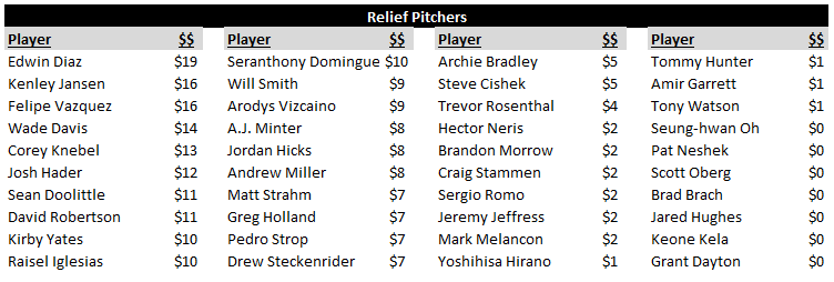 Relief Pitcher Rankings and Values
