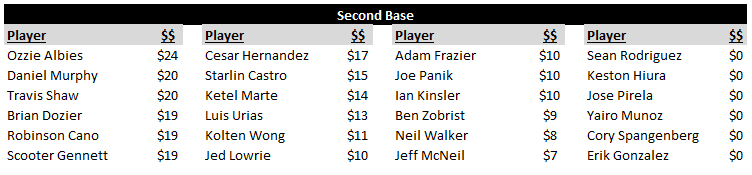 Second Base Rankings and Values