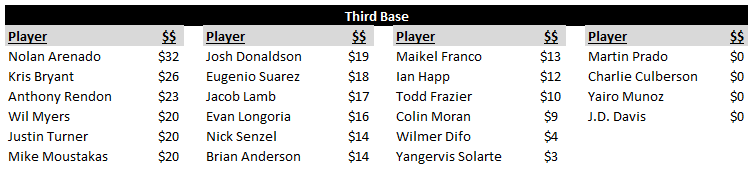 Third Base Rankings and Values