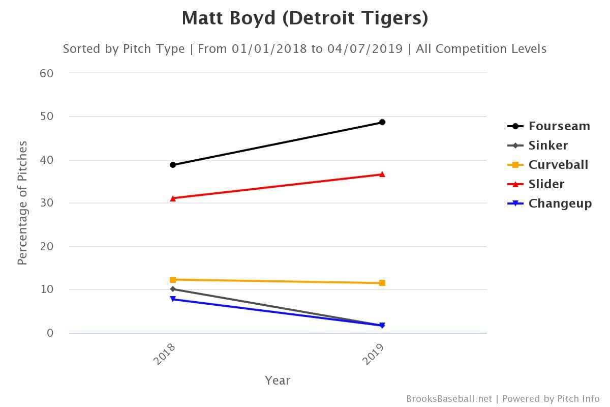Matt Boyd pitch mix chart