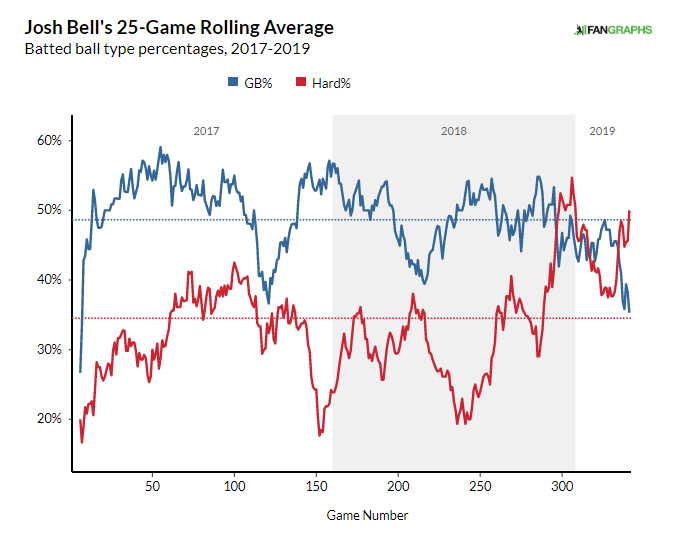 Josh Bell Batted Ball Profile