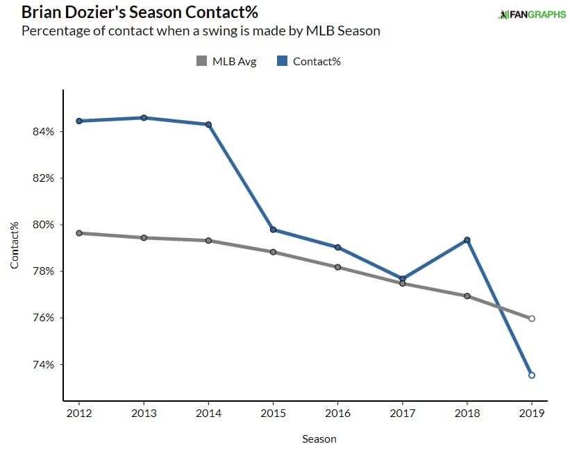 Brian Dozier Contact Rate