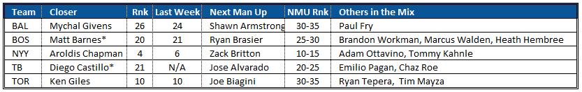 Closer Rankings and Bullpen Depth Charts AL East