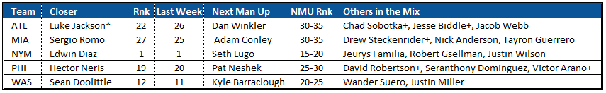 Closer Rankings and Bullpen Depth Charts NL East
