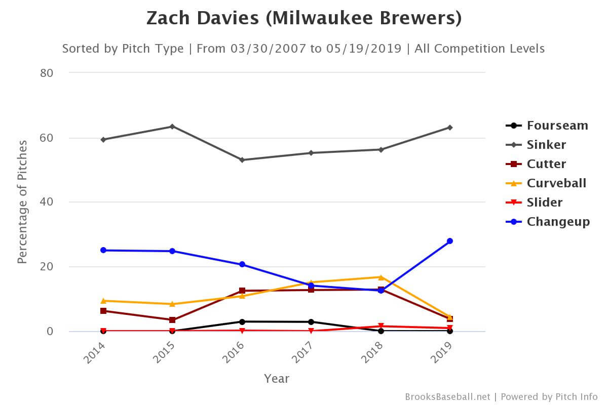 Zach Davies Pitch Mix Chart