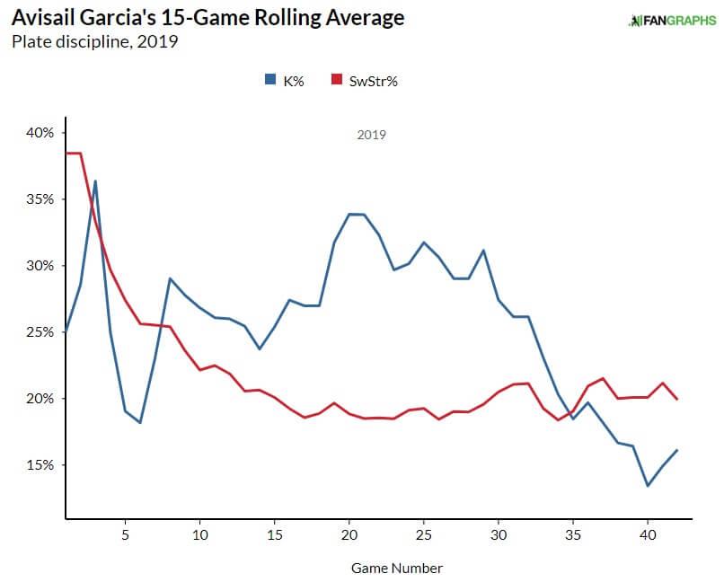 Avisail Garcia K rate graph