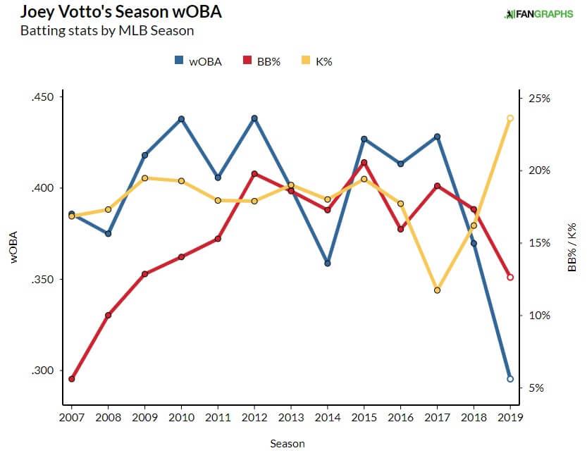 Joey Votto K BB wOBA Chart