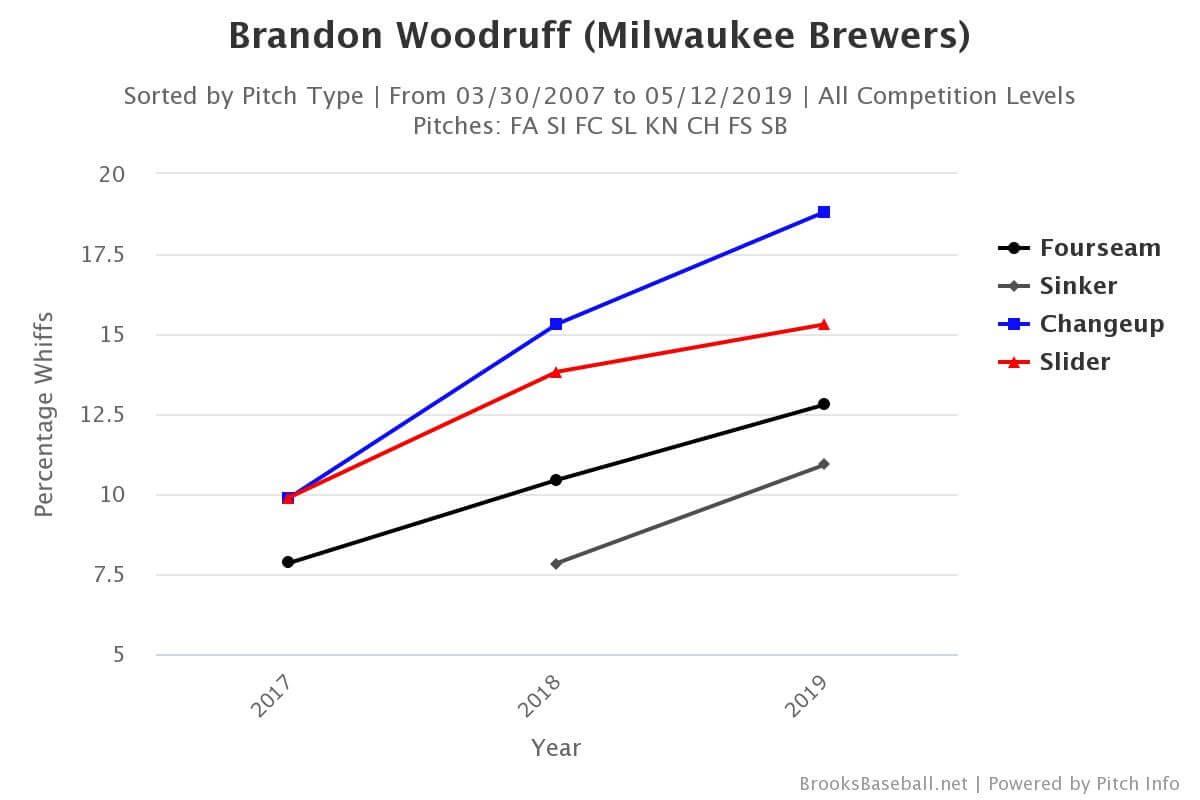 Brandon Woodruff Strikeout Rate Chart