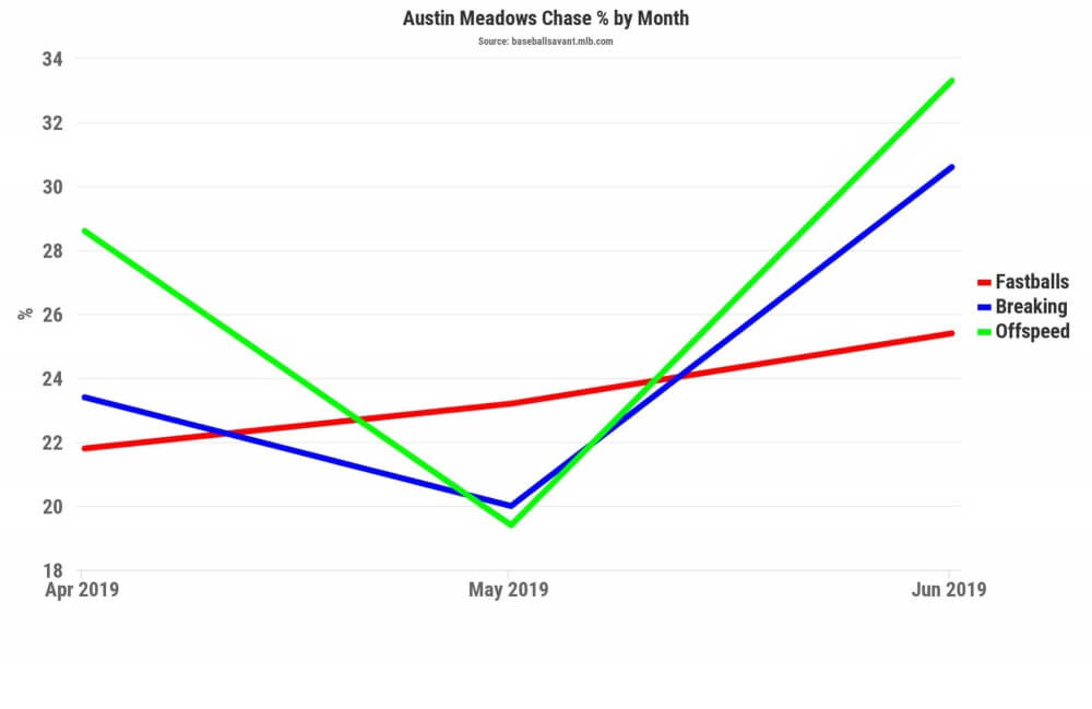 Austin Meadows: The Breakout And Rest Of Season Outlook| FantraxHQ