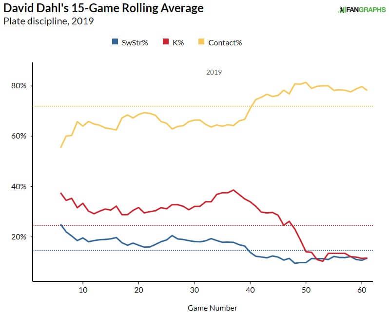 Dahl Contact Graph
