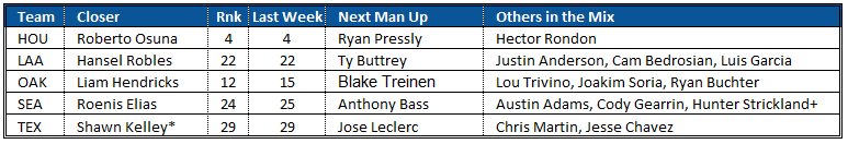 Closer Rankings 7-11 AL West