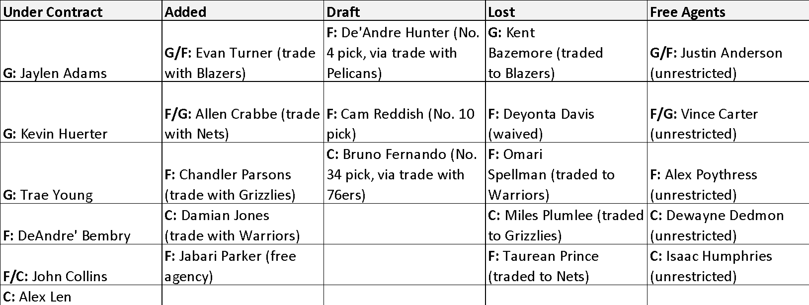 Hawks Offseason Moves