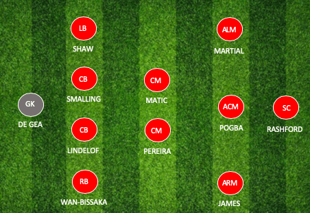 Man U Team Preview