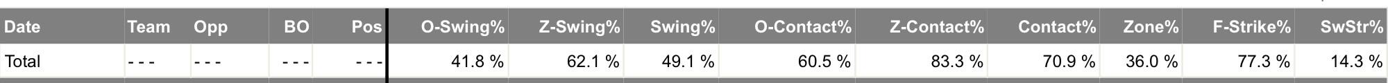 Lourdes Gurriel Swing Percentages Before Demotion