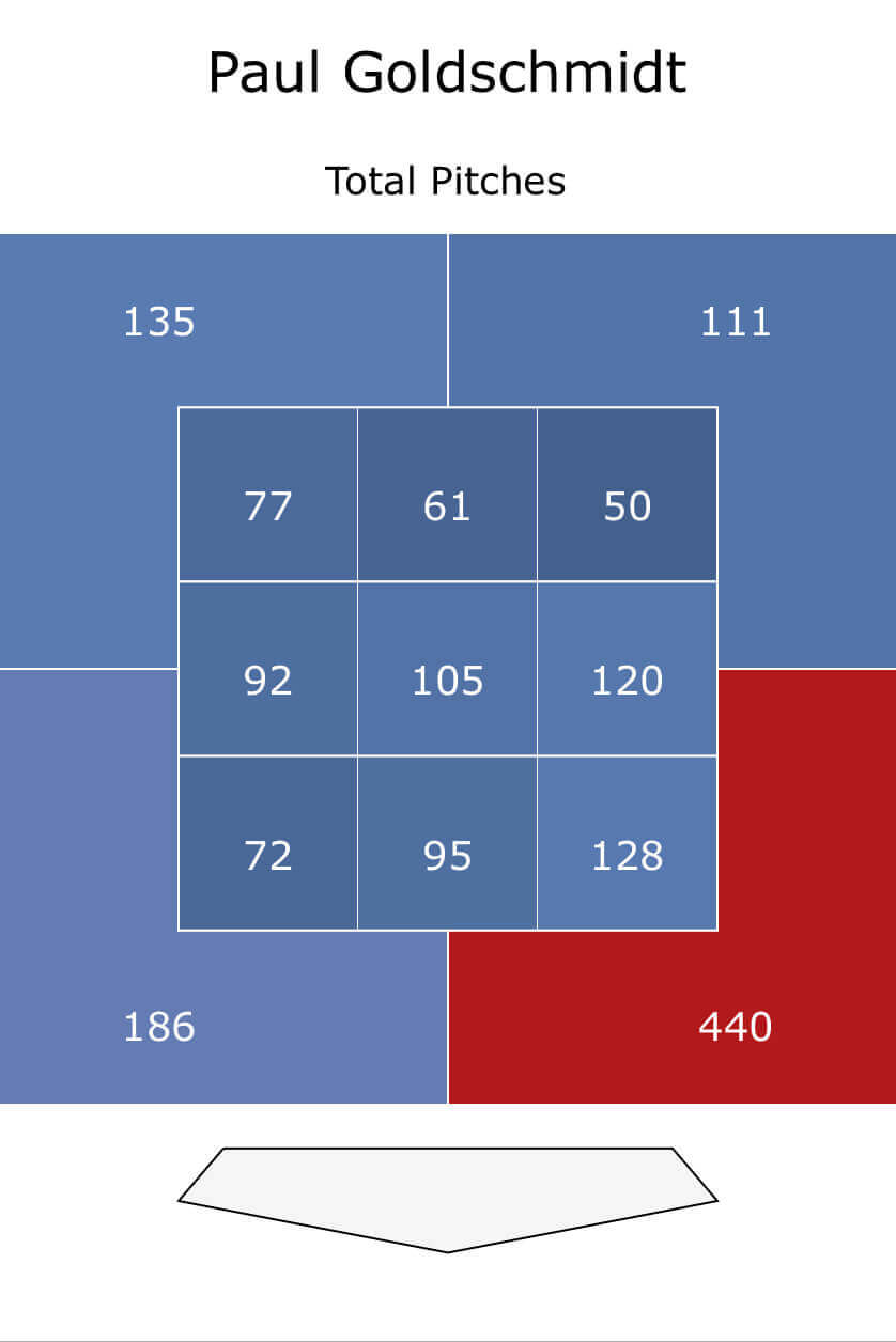 Paul Goldschmidt hot and cold zones