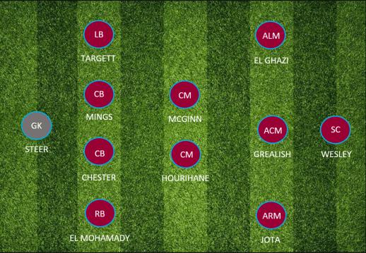 Team Preview Aston Villa