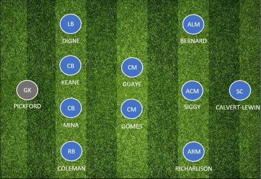 Premier League Team Preview Everton