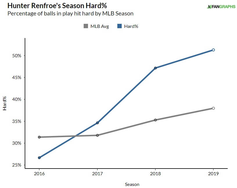 Hunter Renfroe Hard%