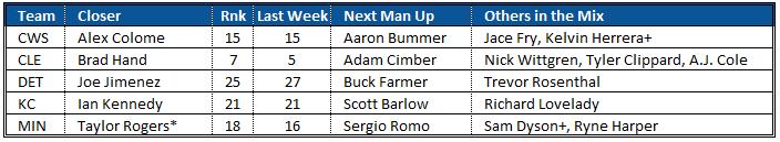 Closer Rankings AL Central 8-22-2019