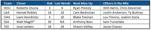 Closer Rankings AL West 8-22-2019