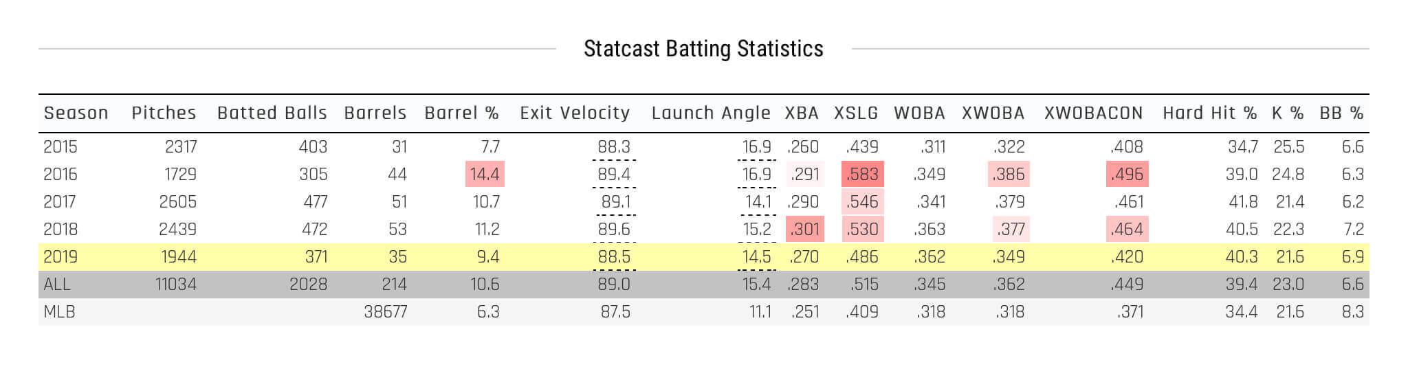 More Statcast data