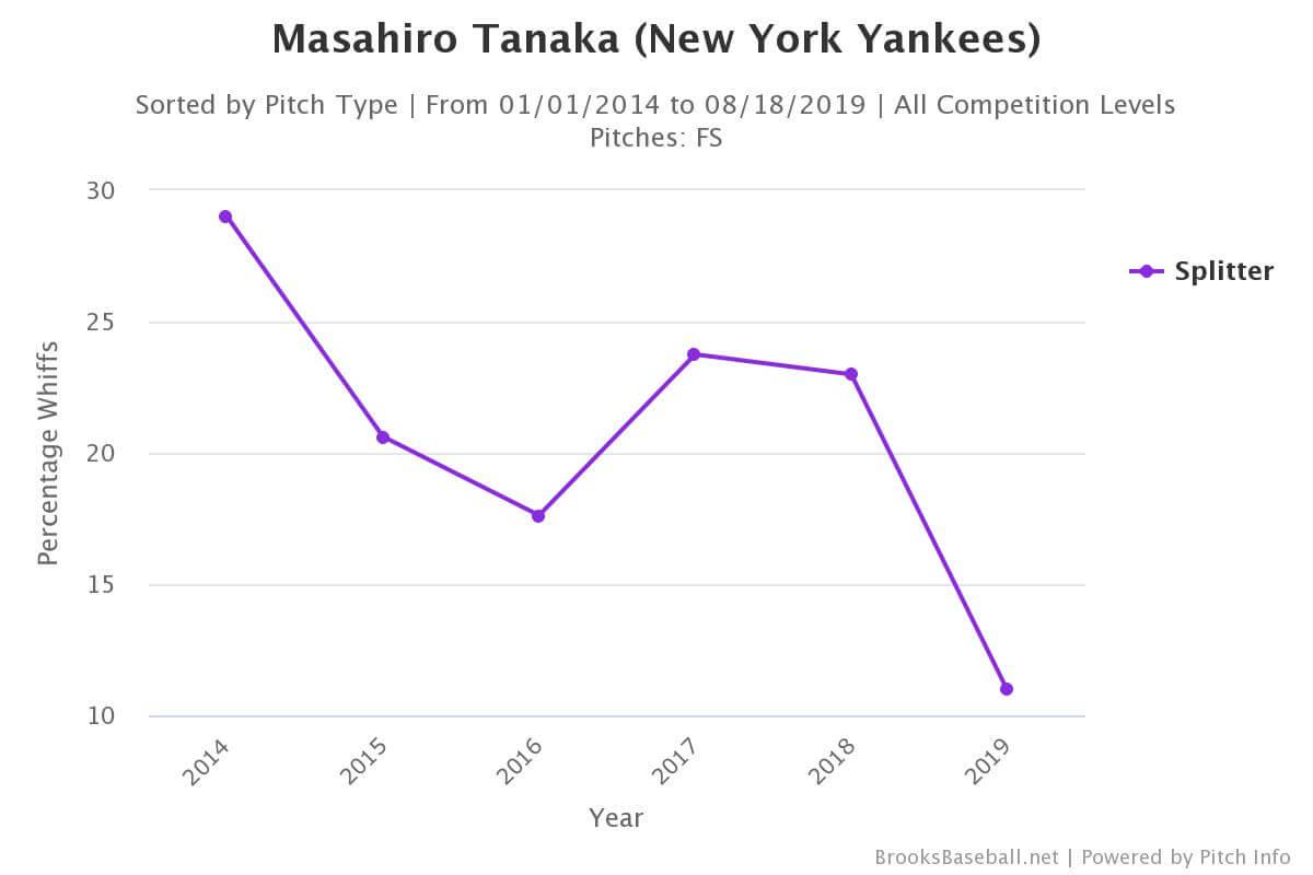 Masahiro Tanaka Splitter Whiff Rate