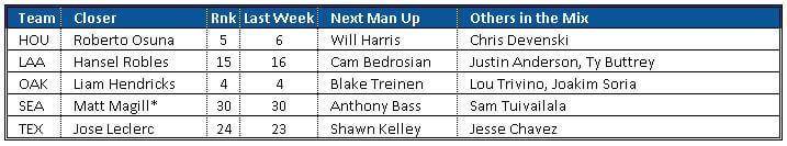 Closer Rankings AL-West